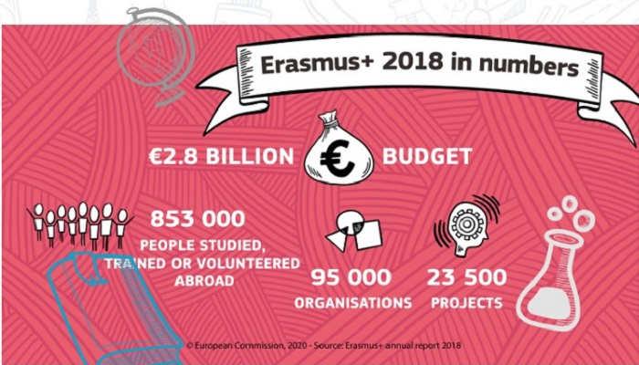España, destino soñado para estudiantes con una beca Erasmus