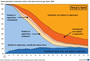El ritmo desigual de los estudiantes en su incorporación al mercado laboral según datos de Eurostat
