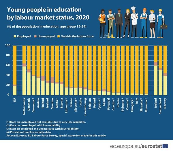 El ritmo desigual de los estudiantes de la UE en su incorporación al mercado laboral según datos de Eurostat